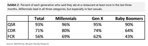 eating out statistics 2016 le conflit de g 201 n 201 rations peut etre evite entre mill 201 nials