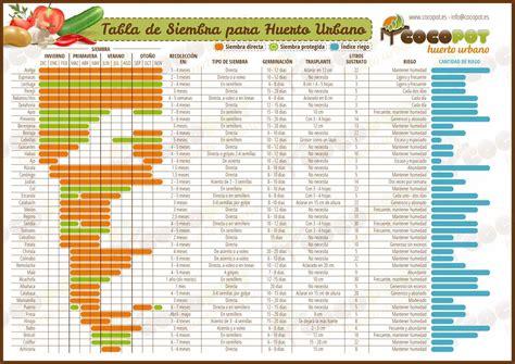 calendario del huerto urbano en setiembre calendarios pinterest tabla de siembra para huerto urbano calendario de la