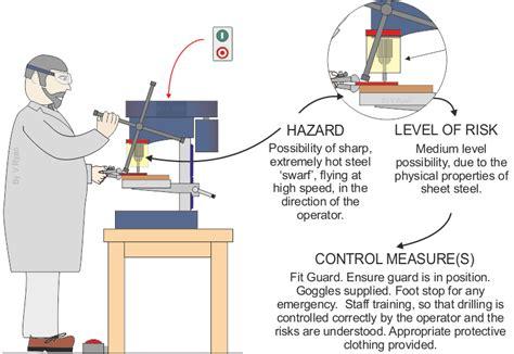 bench grinder risk assessment bench grinder risk assessment use of bench vice 6 quot