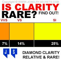Equal Diamond Giveaway - is diamond clarity really rare jewelry secrets
