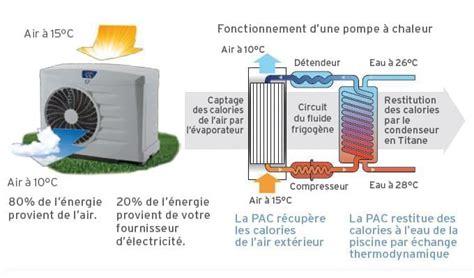 Fonctionnement Pompe à Chaleur 4330 by Pompe 224 Chaleur Zodiac Pompe 224 Chaleur Pour Piscine