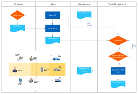 flow maker audit flowchart create a flowchart