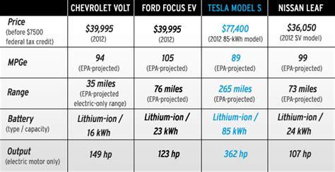 Tesla Electric Motor Specifications Tesla Model Specs Autos Post