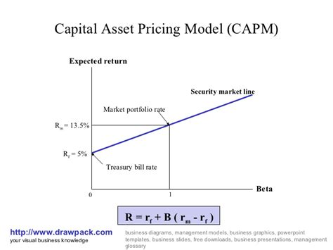 Asset Search Cost Capital Asset Pricing Model Capm Business Diagram