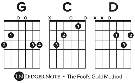 house of gold guitar chords how to play house of gold on guitar 28 images ukulele ukulele chords house of gold