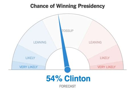 new york times forecast dial americans don t understand election probabilities