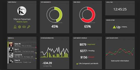 Highcharts Themes Exles | dashboard archives highcharts