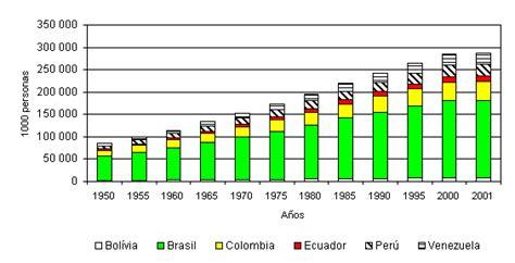poblacion de peru desde 1970 fuentes onu 2000 y fao 2001