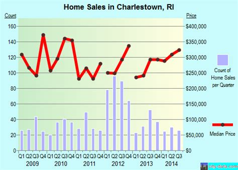 charlestown rhode island ri 02813 profile population