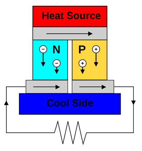 thermoelectric generator diagram human heat as a source for thermoelectric energy