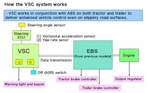 esc esp vsc time for a global electronic stability vehicle stability control system vehicle ideas