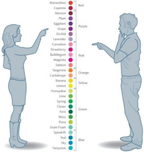 color for men when it comes to color men women aren t seeing eye to