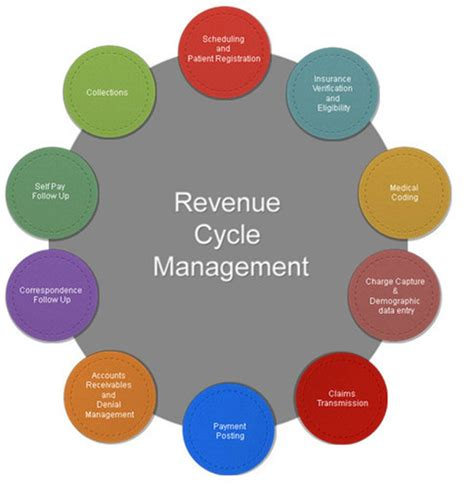 revenue cycle management in healthcare flowchart revenue cycle flowchart create a flowchart