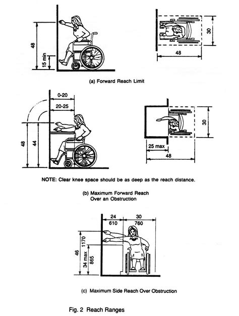 ada sink faucet reach requirements 1000 images about diagrams ada on pinterest restroom