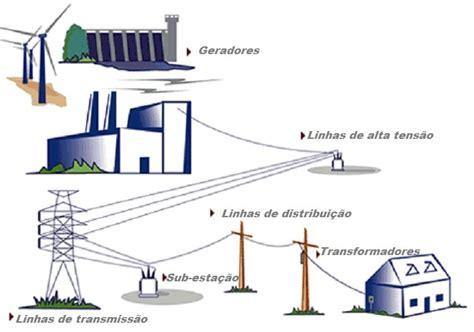 o que e capacitor de energia eletrica o que e capacitor de energia eletrica 28 images projeto carregador e 211 lico de baterias