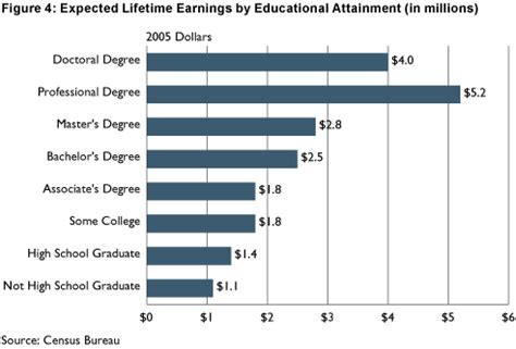 What Is The Value Of A College Education Essay by The High Cost Of College The Atlantic