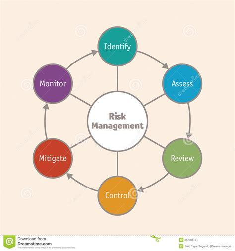 diagram manager risk management business diagram stock vector image