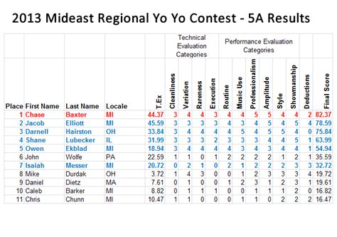 contest results 2013 official official results for the 2013 mideast regional yo