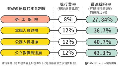 pension section roxinnccu 正在 年金就是你的退休金 我不是很贊同裡面提的一些觀點 從以前我就一直在講臺灣人的繳費習慣最好就