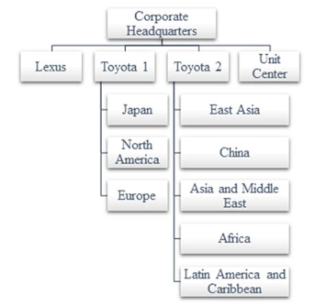 organizational chart of toyota divisional business plan