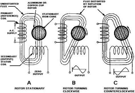 nikola tesla diagrams nikola tesla alternating current diagram nikola free