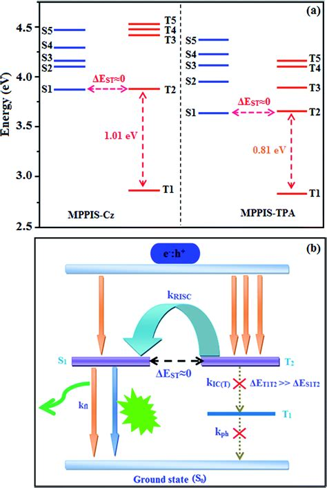 efficient non doped organic light emitting diodes with cui complex emitter highly efficient non doped blue organic light emitting diodes based on a d π a chromophore with