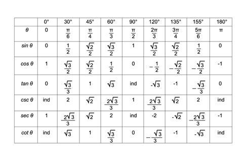 tablas trigonometricas e interpolacion ejercicios tabla trigonometrica de angulos apuntes trigonometr 237 a