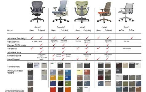 smart furniture customer service team herman miller at a
