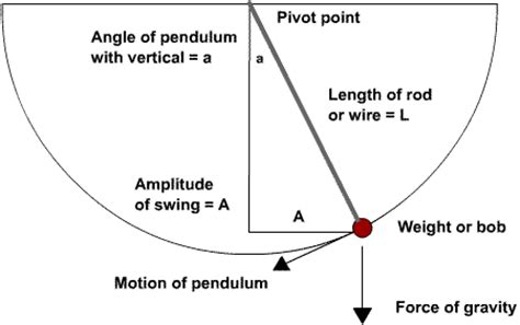 what does swing weight mean kinetic energy of a pendulum tutorvista