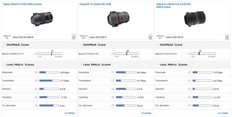 Sigma 20mm F1 4 Dg Hsm A sigma 20mm f1 4 dg hsm canon lens review dxomark