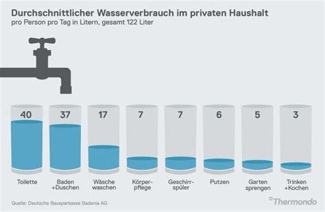 Wasserverbrauch 2 Personen Haushalt Jahr 5337 by Durchschnittlicher Wasserverbrauch Im Privaten Haushalt