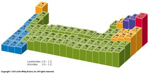 Lattice Energy Periodic Table by Lattice Energy Trends