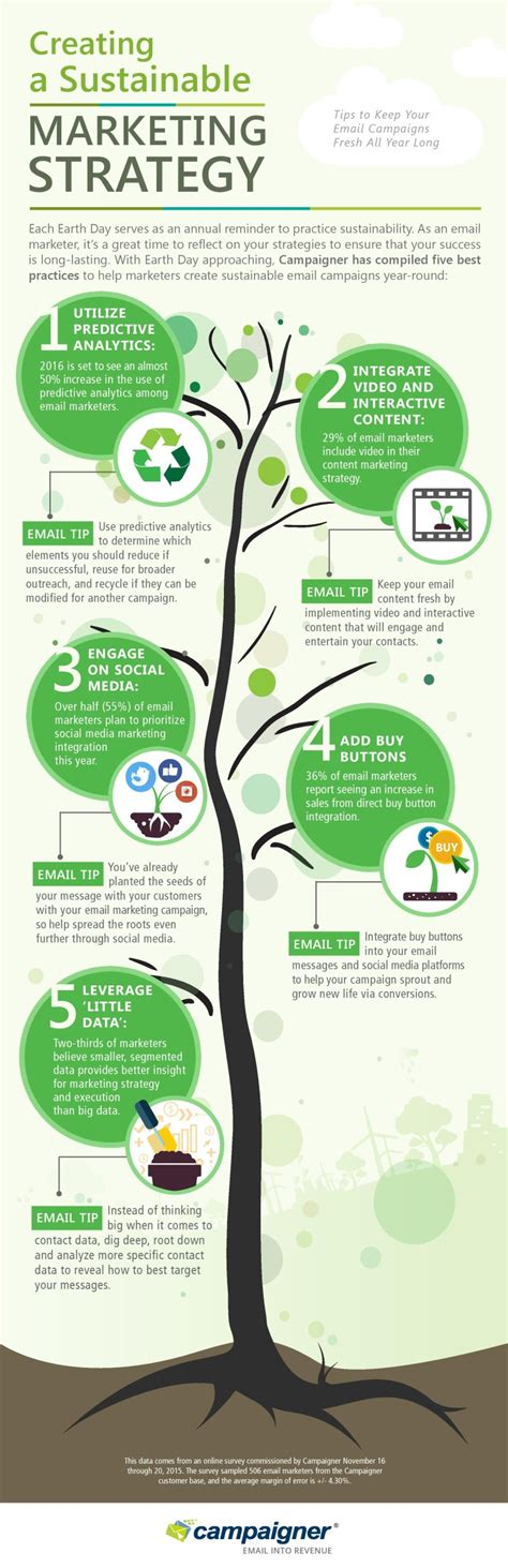 green biz trends for earth month infographic industry interesting infographics creating a sustainable marketing