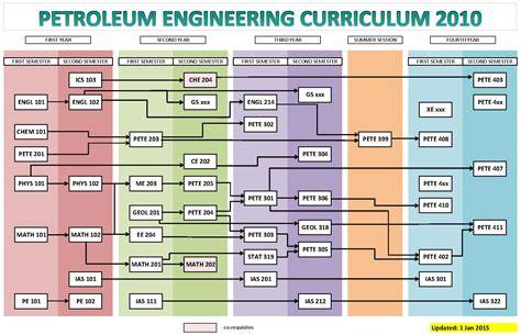 industrial engineering flowchart flowchart  word