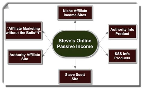 How To Make Money Online The Passive Income Business Plan - how to make passive income online 6 strategies for making money on the internet