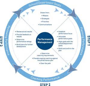 performance management process template management by objectives process mr dashboard