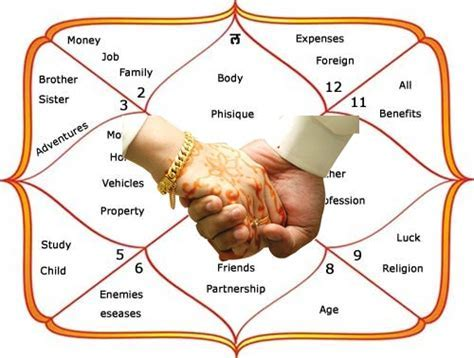 Marriage Horoscope By Name And Date Of Birth   Numerology