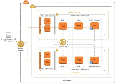 practical aws networking build and manage complex networks using services such as vpc elastic load balancing direct connect and route 53 books powershell dsc on aws start