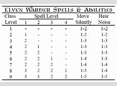 [Labyrinth Lord] Elven Warder Class | Dyson's Dodecahedron Elven Numbers