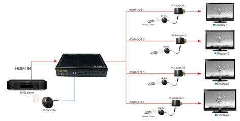 4 In 1 Out 3d ir hdmi splitter 1 in 4 out 4k with ir edid and mini