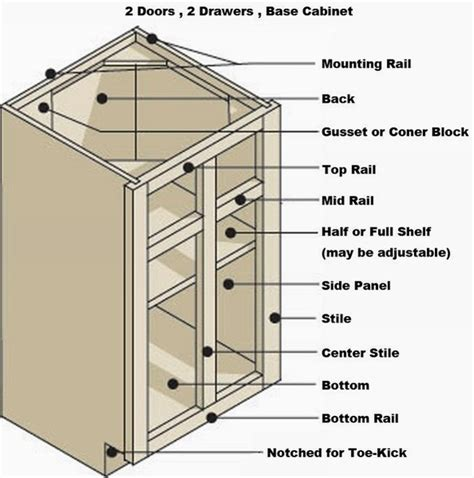 How To Build A Kitchen Cabinet kitchen cabinet sizes afreakatheart