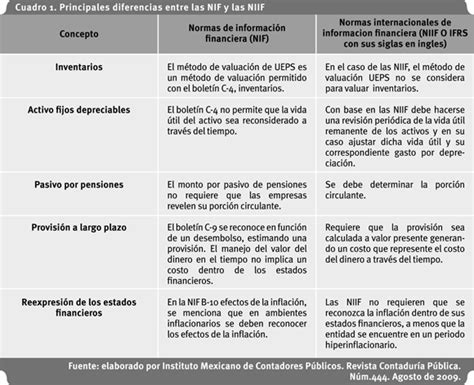 cursos ifrs colombia ey colombia development of the frs in mexico concerning converge to ifrs
