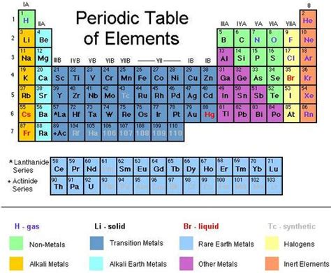 Hf Periodic Table by Things To For Chemistry Periodic Table Of Elements