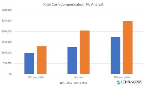 Investment Firm Mba by Vc Pe Analyst Compensation Pre Mba Vs Post Mba Pitchbook