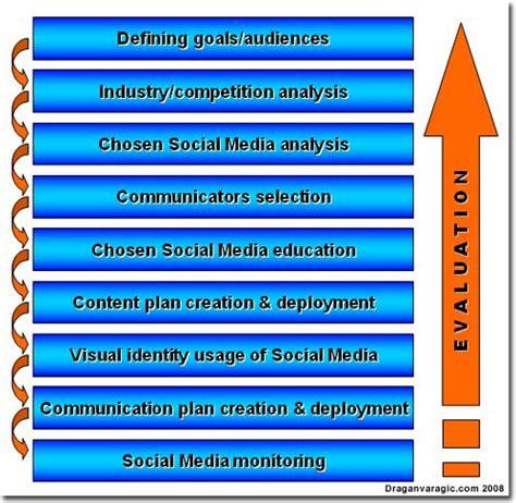 social media communication plan template communication plan communication plan monitoring and