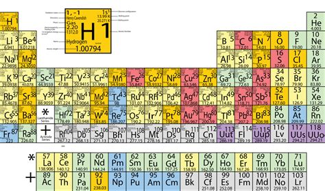 Development Of The Periodic Table by File Periodic Table Development Svg Wikimedia Commons
