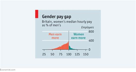 Gender Pay Gap Mba by How To Narrow Britain S Gender Pay Gap Fairness At Work