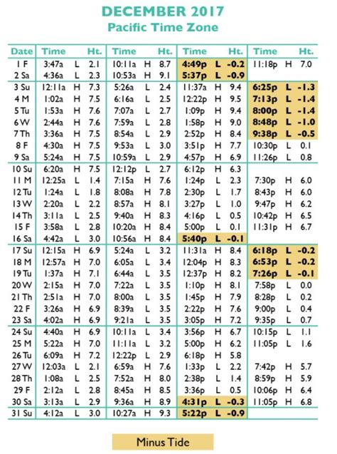 Tide Table Newport Or by Newport Oregon Tide Chart Cablestream Co