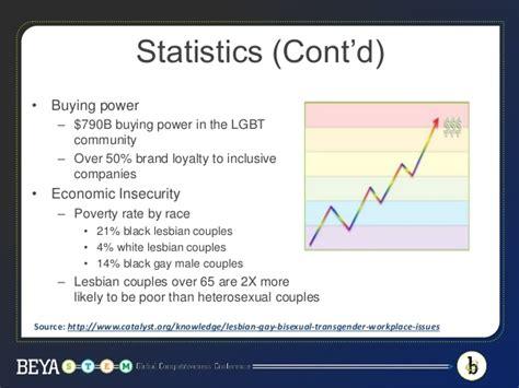 transgender discrimination statistics gay lesbian and transgender discrimination in the