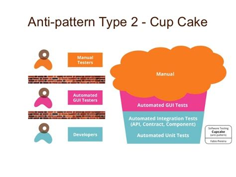 anti pattern anti patterns in your test coverage